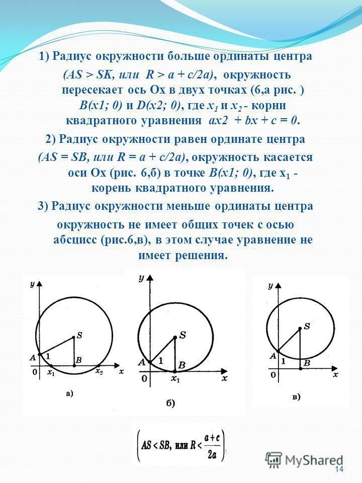 1) Радиус окружности больше ординаты центра (AS > SK, или R > a + c/2a), окружность пересекает ось Ох в двух точках (6,а рис. ) В(х 1; 0) и D(х 2; 0), где х 1 и х 2 - корни квадратного уравнения ах 2 + bх + с = 0. 2) Радиус окружности равен ординате