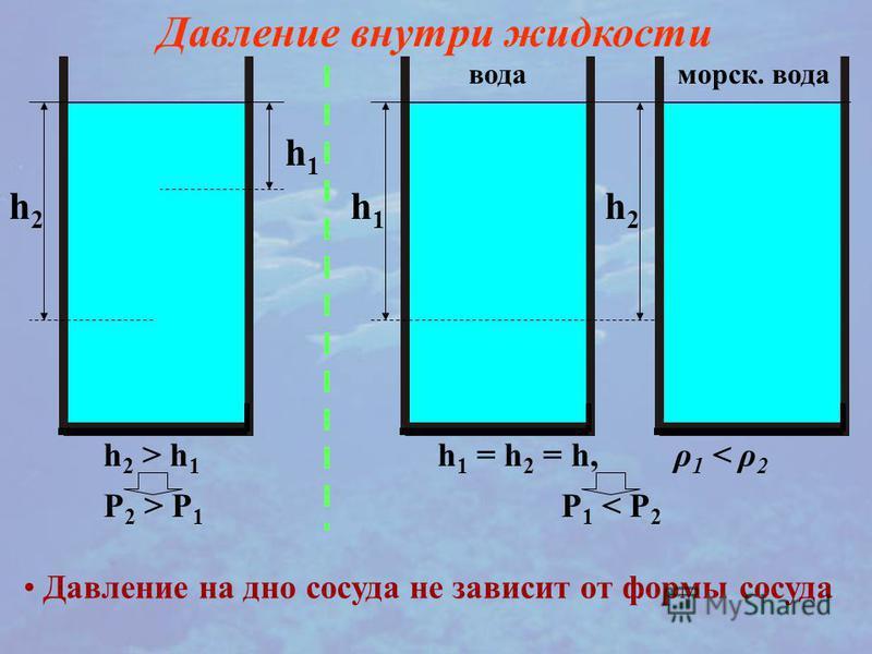 h1h1 h2h2 Давление внутри жидкости h 2 > h 1 P 2 > P 1 h1h1 h2h2 вода морская. вода h 1 = h 2 = h, ρ 1 < ρ 2 P 1 < P 2 Давление на дно сосуда не зависит от формы сосуда
