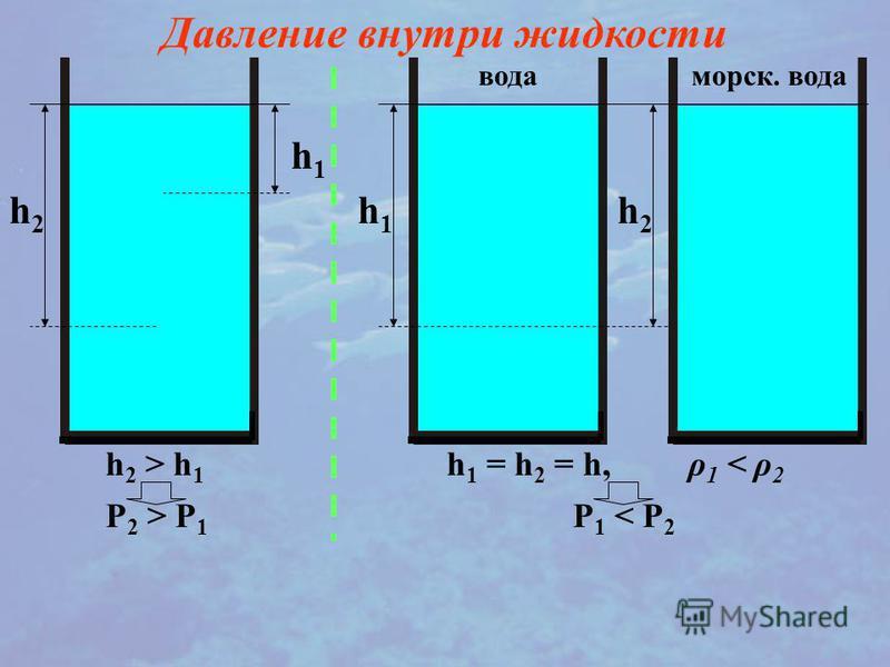 h1h1 h2h2 Давление внутри жидкости h 2 > h 1 P 2 > P 1 h1h1 h2h2 вода морская. вода h 1 = h 2 = h, ρ 1 < ρ 2 P 1 < P 2