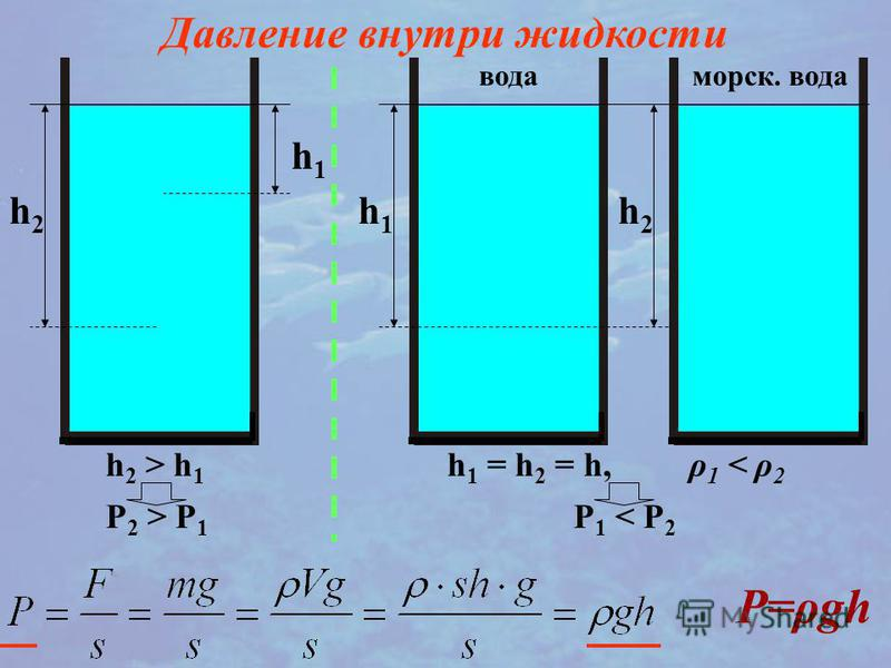 h1h1 h2h2 Давление внутри жидкости h 2 > h 1 P 2 > P 1 h1h1 h2h2 вода морская. вода h 1 = h 2 = h, ρ 1 < ρ 2 P 1 < P 2 P=ρgh