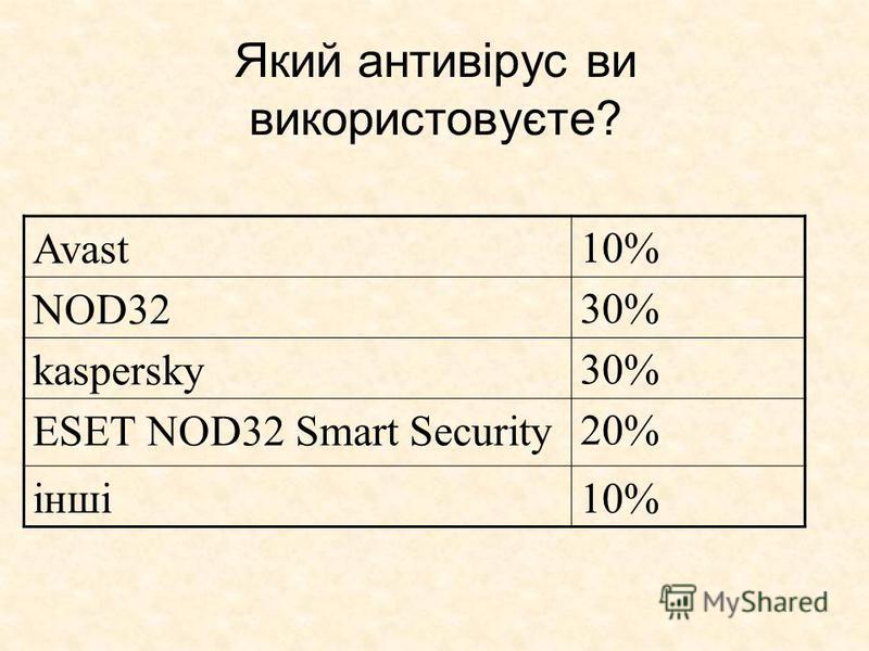 Який антивірус ви використовуєте? Avast10% NOD3230% kaspersky30% ESET NOD32 Smart Security20% інші10%