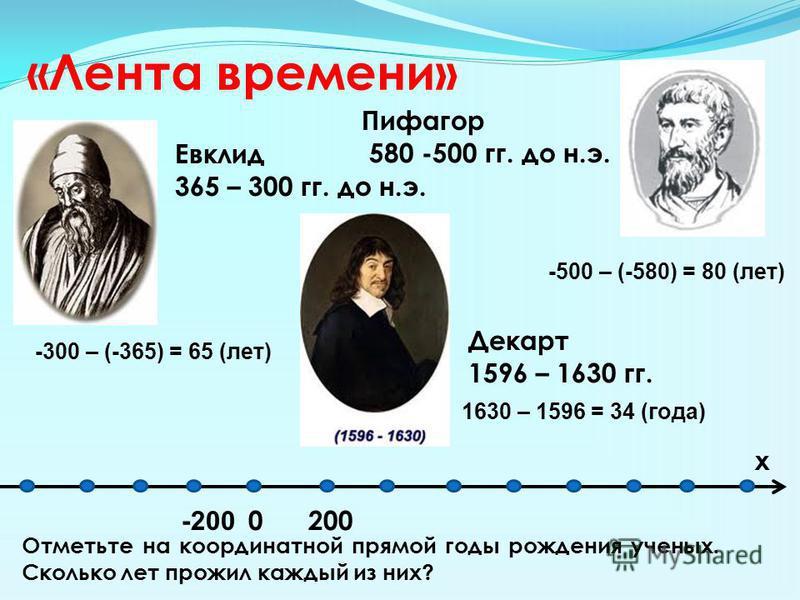 «Лента времени» Пифагор 580 -500 гг. до н.э. Евклид 365 – 300 гг. до н.э. Декарт 1596 – 1630 гг. Отметьте на координатной прямой годы рождения ученых. Сколько лет прожил каждый из них? 0 -200 200 х -500 – (-580) = 80 (лет) -300 – (-365) = 65 (лет) 16