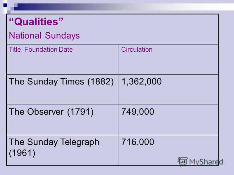 Qualities National Sundays Title, Foundation DateCirculation The Sunday Times (1882)1,362,000 The Observer (1791)749,000 The Sunday Telegraph (1961) 716,000