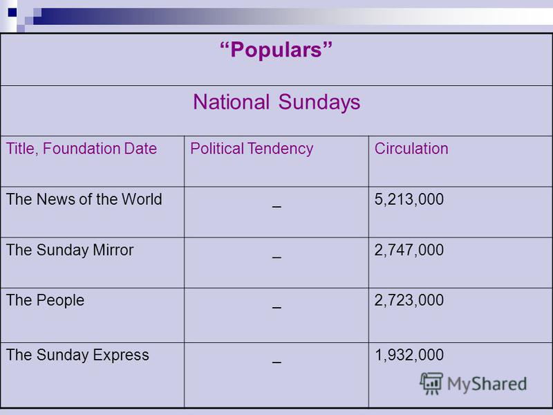 Populars National Sundays Title, Foundation DatePolitical TendencyCirculation The News of the World_5,213,000 The Sunday Mirror_2,747,000 The People_2,723,000 The Sunday Express_1,932,000