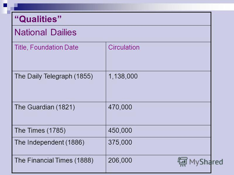 Qualities National Dailies Title, Foundation DateCirculation The Daily Telegraph (1855)1,138,000 The Guardian (1821)470,000 The Times (1785)450,000 The Independent (1886)375,000 The Financial Times (1888)206,000