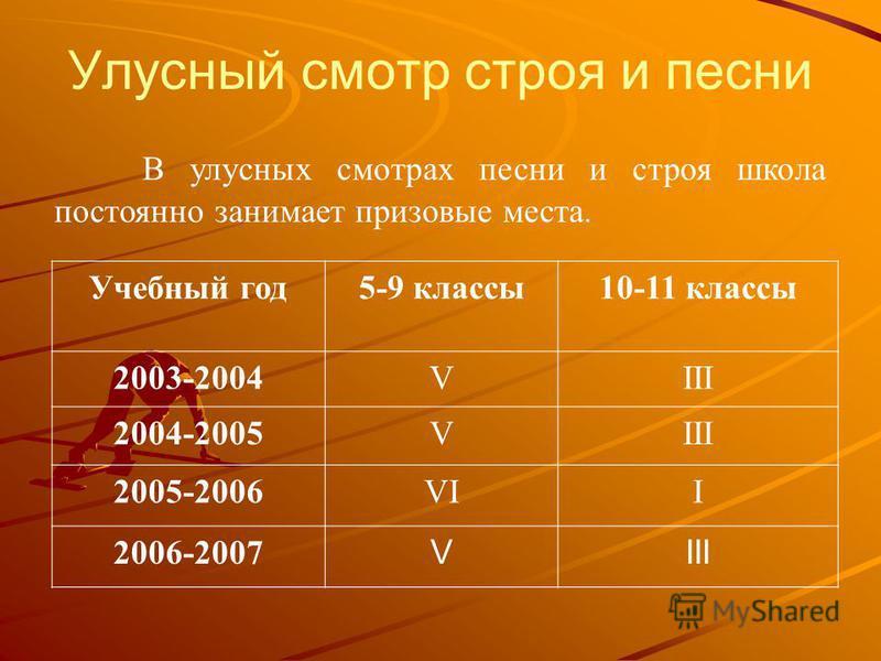 Улусный смотр строя и песни Учебный год 5-9 классы 10-11 классы 2003-2004VIII 2004-2005VIII 2005-2006VII 2006-2007 VIII В улусных смотрах песни и строя школа постоянно занимает призовые места.