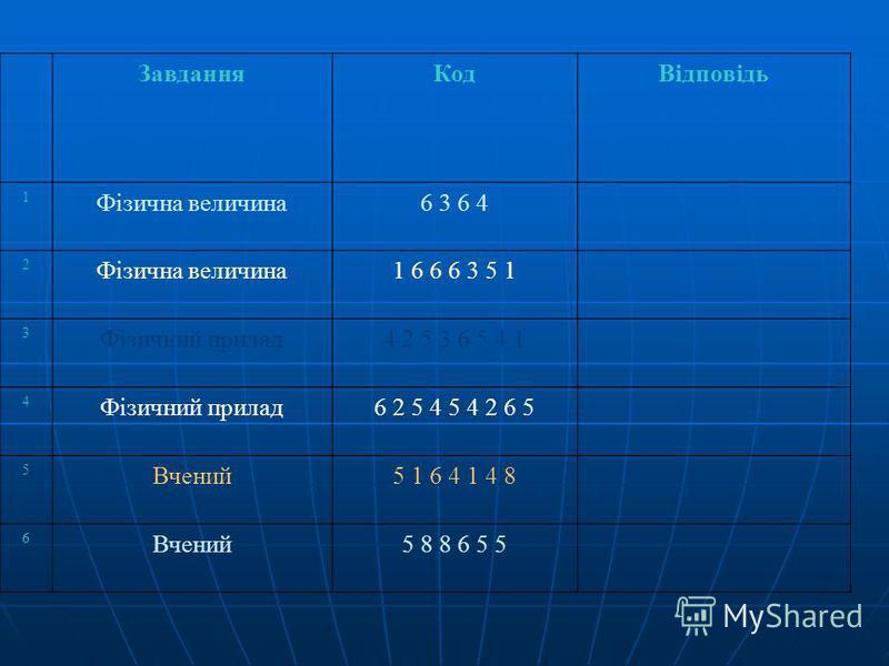 ЗавданняКодВідповідь 1 Фізична величина6 3 6 4 2 Фізична величина1 6 6 6 3 5 1 3 Фізичний прилад4 2 5 3 6 5 4 1 4 Фізичний прилад6 2 5 4 5 4 2 6 5 5 Вчений5 1 6 4 1 4 8 6 Вчений5 8 8 6 5 5