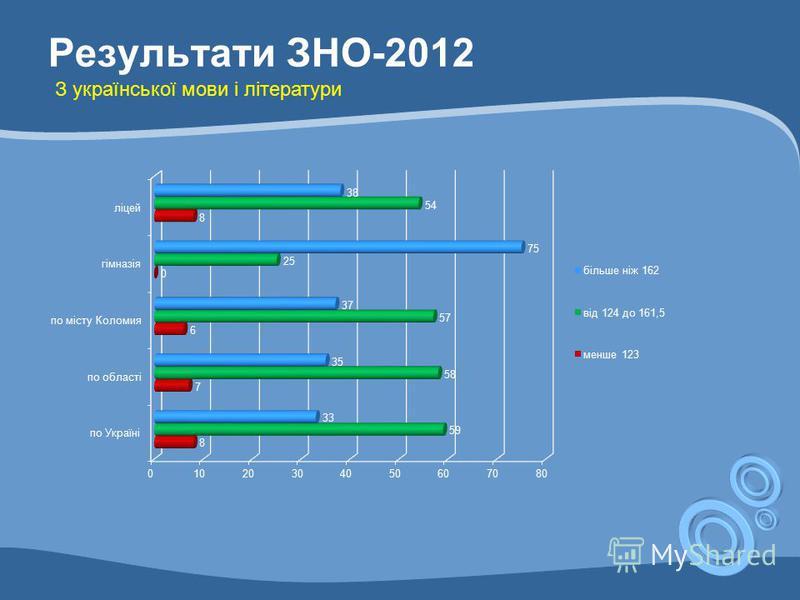 Результати ЗНО-2012 З української мови і літератури
