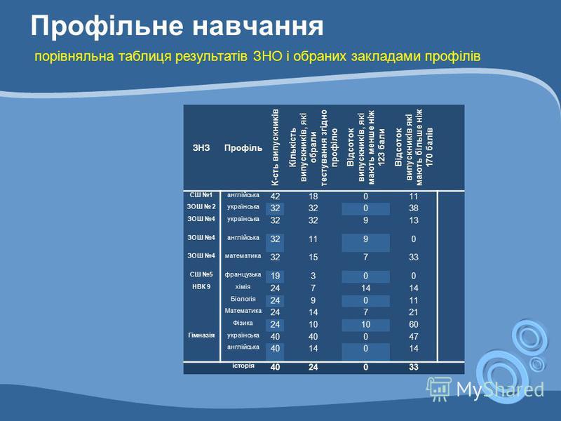 Профільне навчання ЗНЗПрофіль К-сть випускників Кількість випускників, які обрали тестування згідно профілю Відсоток випускників, які мають менше ніж 123 бали Відсоток випускників які мають більше ніж 170 балів СШ 1англійська 4218011 ЗОШ 2українська