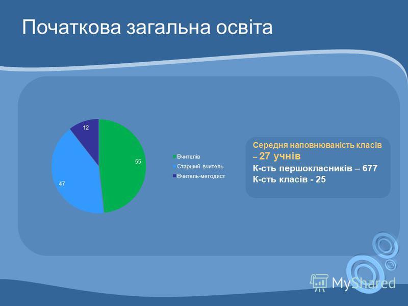 Середня наповнюваність класів – 27 учнів К-сть першокласників – 677 К-сть класів - 25 Початкова загальна освіта
