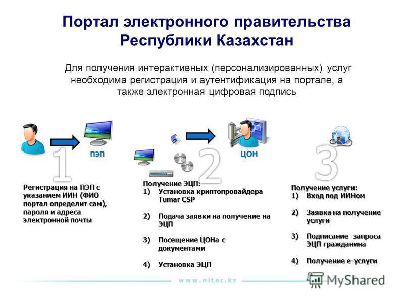 Портал электронного правительства Республики Казахстан Для получения интерактивных (персонализированных) услуг необходима регистрация и аутентификация на портале, а также электронная цифровая подпись ПЭП Получение услуги: 1)Вход под ИИНом 2)Заявка на