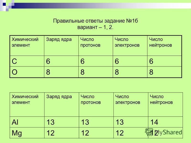 Правильные ответы задание 1 б вариант – 1, 2. Химический элемент Заряд ядра Число протонов Число электронов Число нейтронов С6666 О8888 Химический элемент Заряд ядра Число протонов Число электронов Число нейтронов АlАl13 14 МgМg12