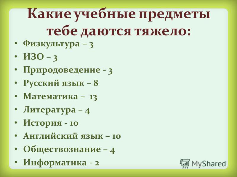 Какие учебные предметы тебе даются тяжело: Физкультура – 3 ИЗО – 3 Природоведение - 3 Русский язык – 8 Математика – 13 Литература – 4 История - 10 Английский язык – 10 Обществознание – 4 Информатика - 2