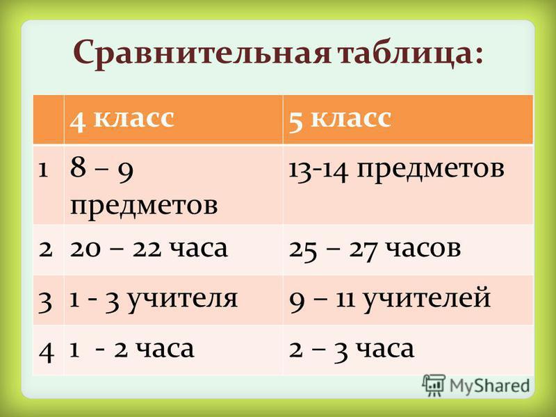 Сравнительная таблица: 4 класс 5 класс 18 – 9 предметов 13-14 предметов 220 – 22 часа 25 – 27 часов 31 - 3 учителя 9 – 11 учителей 41 - 2 часа 2 – 3 часа