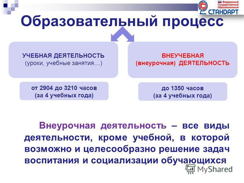 Образовательный процесс УЧЕБНАЯ ДЕЯТЕЛЬНОСТЬ (уроки, учебные занятия…) ВНЕУЧЕБНАЯ (внеурочная) ДЕЯТЕЛЬНОСТЬ от 2904 до 3210 часов (за 4 учебных года) до 1350 часов (за 4 учебных года) Внеурочная деятельность – все виды деятельности, кроме учебной, в