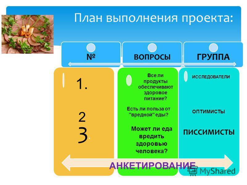План выполнения проекта: ВОПРОСЫ ГРУППА 3.3. ПИССИМИСТЫ АНКЕТИРОВАНИЕ Все ли продукты обеспечивают здоровое питание? ИССЛЕДОВАТЕЛИ 1. 2 Есть ли польза от вредной еды? ОПТИМИСТЫ Может ли еда вредить здоровью человека?