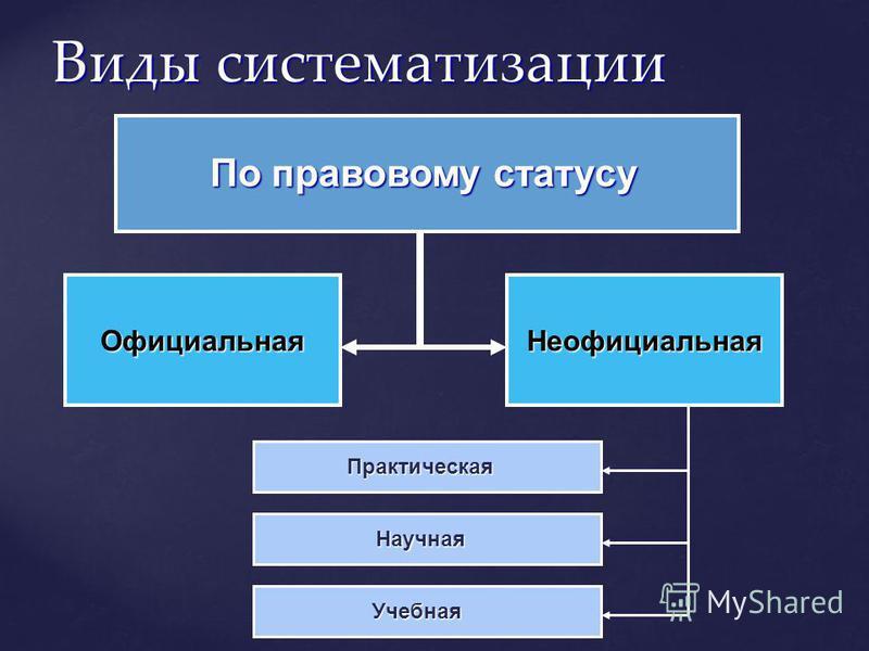 Виды систематизации По правовому статусу Официальная Неофициальная Практическая Научная Учебная