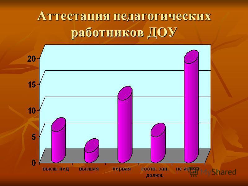 Аттестация педагогических работников ДОУ