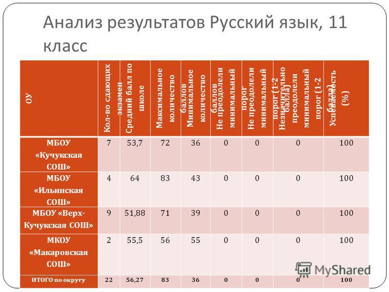 Анализ результатов Русский язык, 11 класс ОУ Кол - во сдающих экзамен Средний балл по школе Максимальное количество баллов Минимальное количество баллов Не преодолели минимальный порог Не преодолели минимальный порог (1-2 балла ) Незначительно преодо