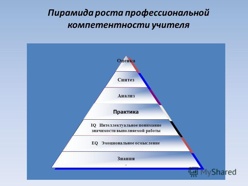 Пирамида роста профессиональной компетентности учителя Оценка Синтез Анализ Практика IQ Интеллектуальное понимание значимости выполняемой работы EQ Эмоциональное осмысление Знания.