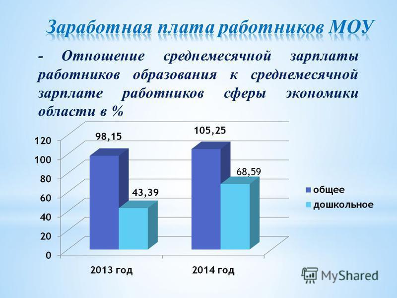 - Отношение среднемесячной зарплаты работников образования к среднемесячной зарплате работников сферы экономики области в %