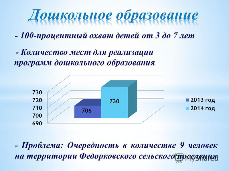 - 100-процентный охват детей от 3 до 7 лет - Проблема: Очередность в количестве 9 человек на территории Федорковского сельского поселения