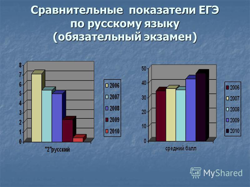 Сравнительные показатели ЕГЭ по русскому языку (обязательный экзамен)