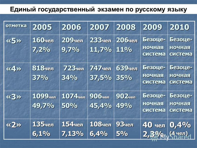 Единый государственный экзамен по русскому языку отметка 200520062007200820092010 «5» 160 чел 7,2% 209 чел 9,7% 233 чел 11,7% 206 чел 11%Безоце- ночная система Безоце- «4» 818 чел 37% 723 чел 723 чел 34% 747 чел 37,5% 639 чел 35%Безоце- ночная систем
