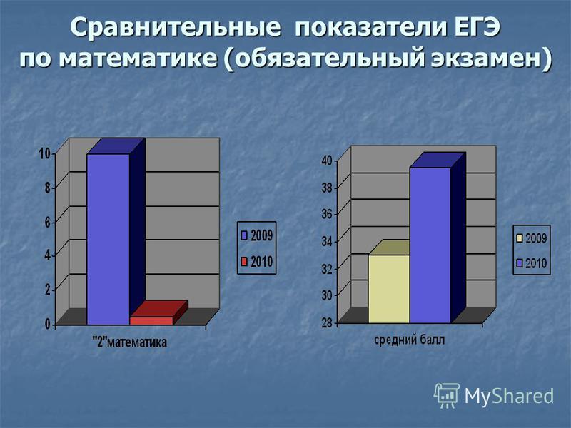 Сравнительные показатели ЕГЭ по математике (обязательный экзамен)
