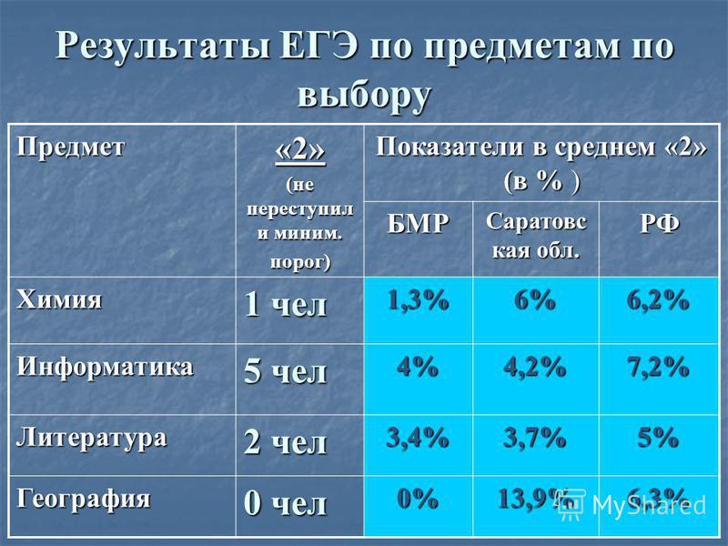 Результаты ЕГЭ по предметам по выбору Предмет«2» (не переступил и миним. порог) Показатели в среднем «2» (в % ) БМР Саратовс кая обл. РФ Химия 1 чел 1,3%6%6,2% Информатика 5 чел 4%4,2%7,2% Литература 2 чел 3,4%3,7%5% География 0 чел 0%13,9%6,3%