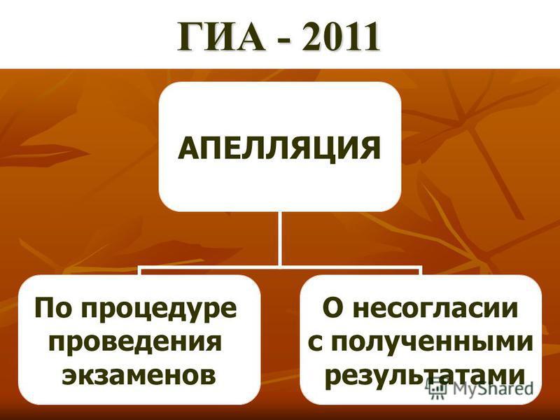 АПЕЛЛЯЦИЯ По процедуре проведения экзаменов О несогласии с полученными результатами ГИА - 2011