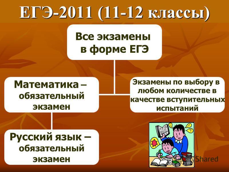 ЕГЭ-2011 (11-12 классы) Все экзамены в форме ЕГЭ Математика – обязатьельный экзамен Русский язык – обязатьельный экзамен Экзамены по выбору в любом количестве в качестве вступительных испытаний
