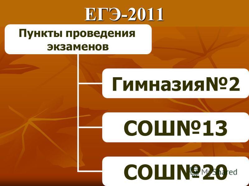 ЕГЭ-2011 Пункты проведения экзаменов Гимназия 2 СОШ13 СОШ20