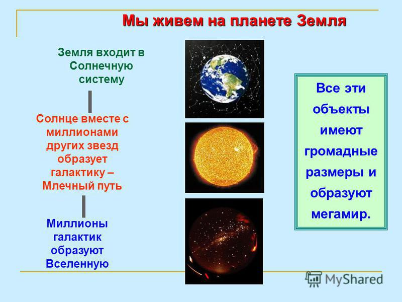 Макрообъекты микромиром Этот мир называется микромиром. Атомы Элементарные частицы