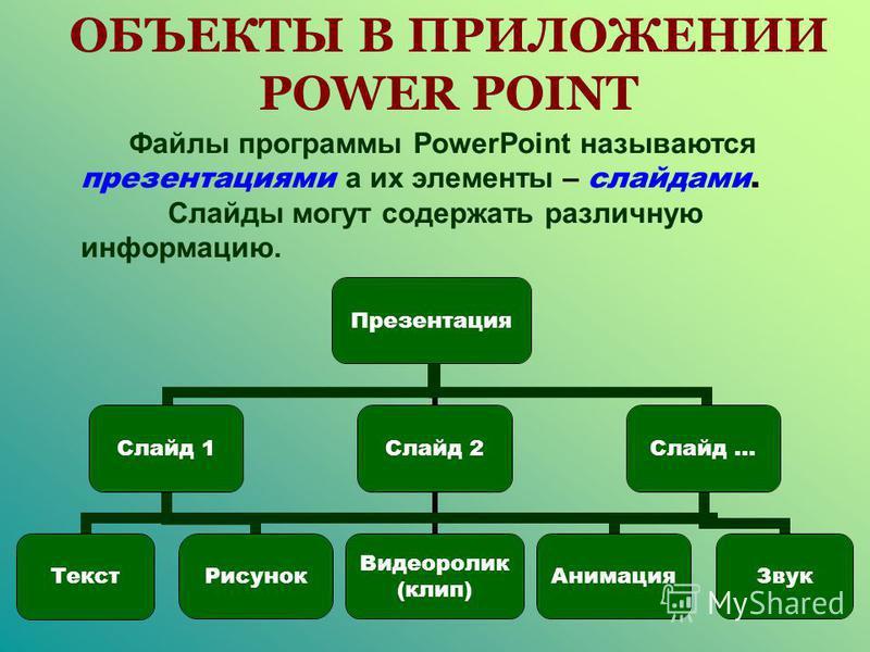 ПРЕЗЕНТАЦИЯ Файлы программы PowerPoint называются презентациями а их элементы – слайдами. Слайды могут содержать различную информацию.