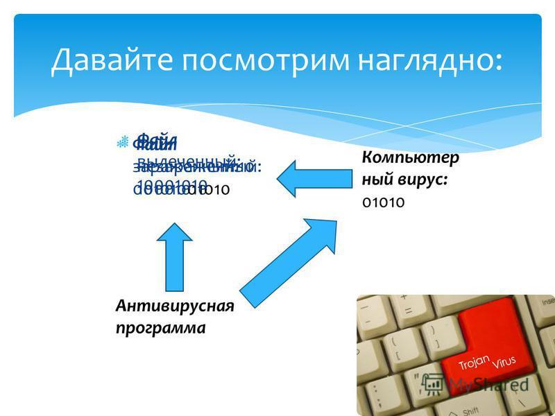 Файл незараженный: 10001010 Давайте посмотрим наглядно: Компьютер ный вирус: 01010 Антивирусная программа Файл зараженный:10 00101001010 Файл вылеченный: 10001010