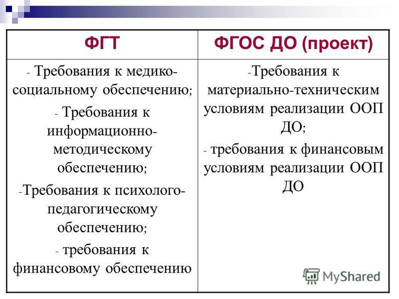 ФГТФГОС ДО (проект) - Требования к медико - социальному обеспечению ; - Требования к информационно - методическому обеспечению ; - Требования к психолого - педагогическому обеспечению ; - требования к финансовому обеспечению - Требования к материальн
