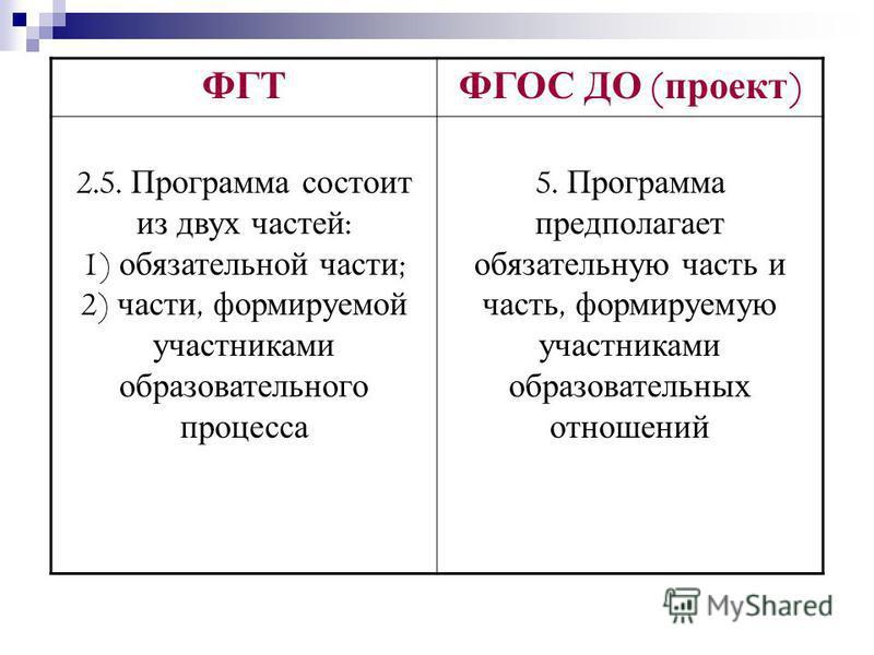 ФГТ ФГОС ДО ( проект ) 2.5. Программа состоит из двух частей : 1) обязательной части ; 2) части, формируемой участниками образовательного процесса 5. Программа предполагает обязательную часть и часть, формируемую участниками образовательных отношений