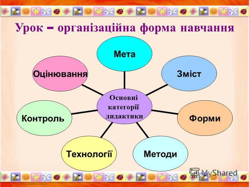Урок – організаційна форма навчання Основні категорії дидактики МетаЗмістФормиМетодиТехнологіїКонтрольОцінювання