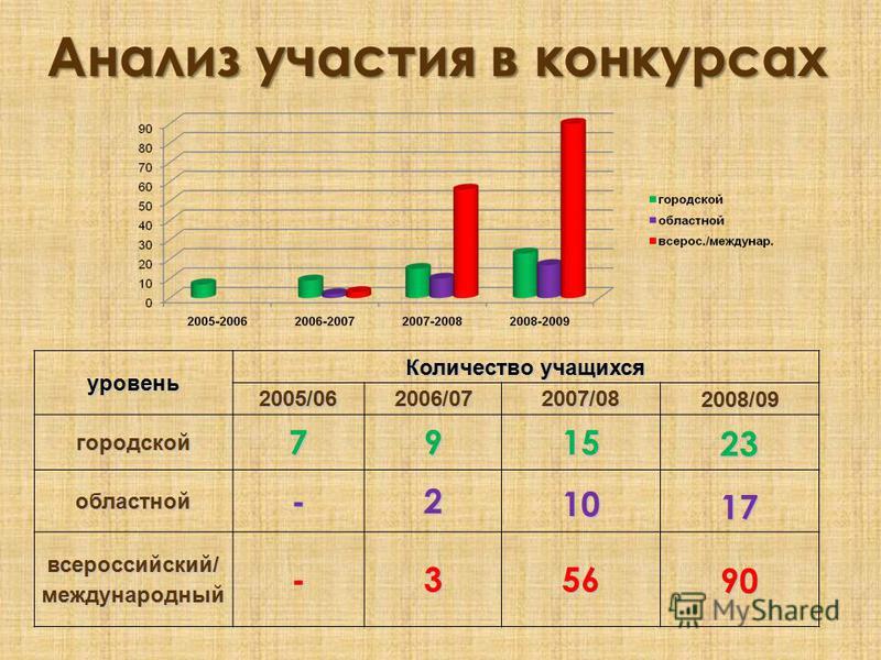Анализ участия в конгурсах уровень Количество учащихся 2005/062006/072007/082008/09 городской 791523 областной-21017 всероссийский/международный-35690