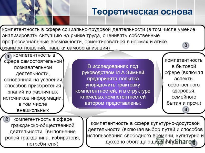 www.themegallery.com компетентность в сфере гражданско-общественной деятельности, (выполнение ролей гражданина, избирателя, потребителя) компетентность в сфере культурно-досуговой деятельности (включая выбор путей и способов использования свободного
