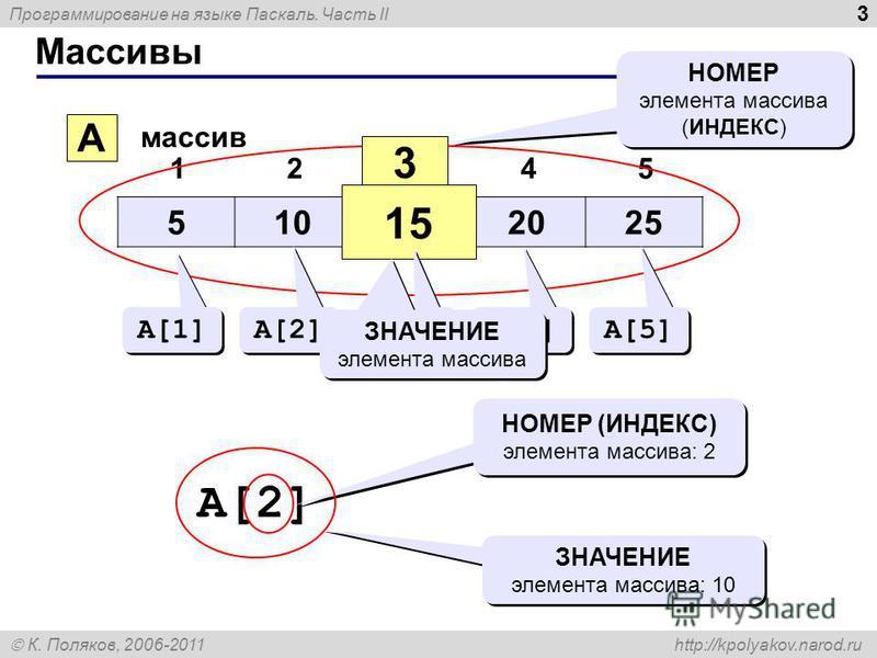 Программирование на языке Паскаль. Часть II К. Поляков, 2006-2011 http://kpolyakov.narod.ru Массивы 3 510152025 12345 A массив 3 15 НОМЕР элемента массива (ИНДЕКС) НОМЕР элемента массива (ИНДЕКС) A[1] A[2] A[3] A[4] A[5] ЗНАЧЕНИЕ элемента массива A[2