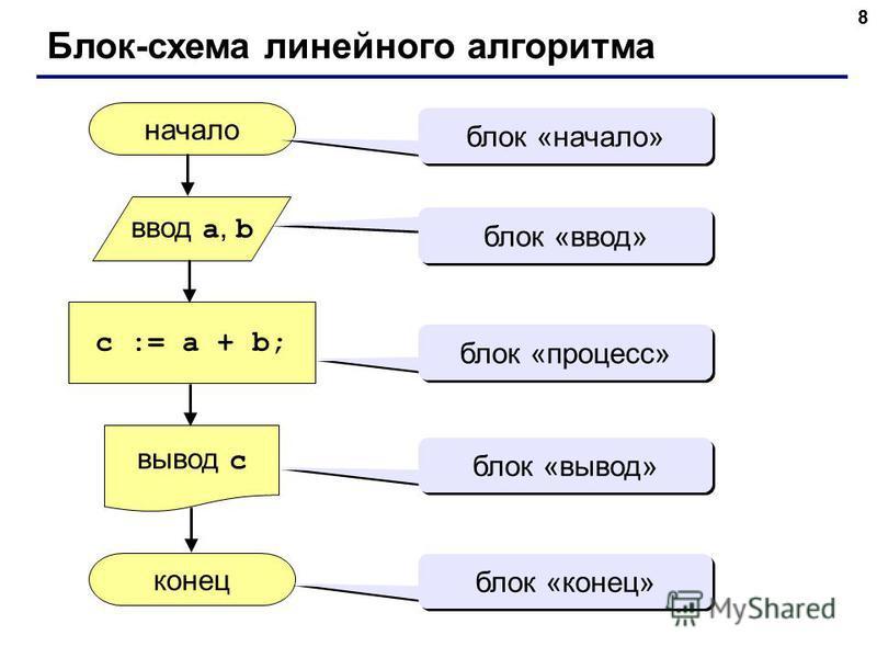 8 Блок-схема линейного алгоритма начало конец c := a + b; ввод a, b вывод c блок «начало» блок «ввод» блок «процесс» блок «вывод» блок «конец»