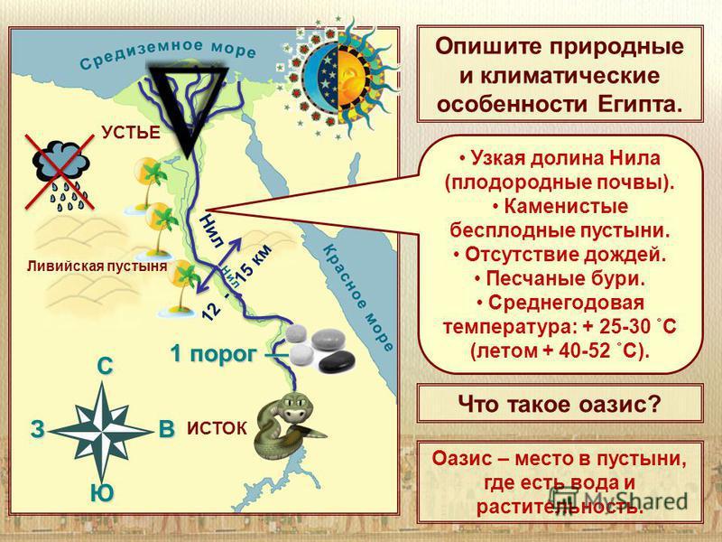 C З В Ю Ливийская пустыня Нил ИСТОК 1 порог 1 порог УСТЬЕ Опишите природные и климатические особенности Египта. Узкая долина Нила (плодородные почвы). Каменистые бесплодные пустыни. Отсутствие дождей. Песчаные бури. Среднегодовая температура: + 25-30