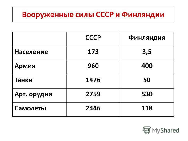 Вооруженные силы СССР и Финляндии СССРФинляндия Население 1733,5 Армия 960400 Танки 147650 Арт. орудия 2759530 Самолёты 2446118