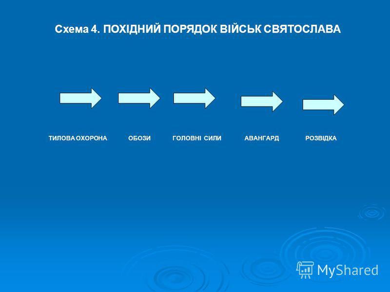 Схема 4. ПОХІДНИЙ ПОРЯДОК ВІЙСЬК СВЯТОСЛАВА ТИЛОВА ОХОРОНА ОБОЗИ ГОЛОВНІ СИЛИ АВАНГАРД РОЗВІДКА