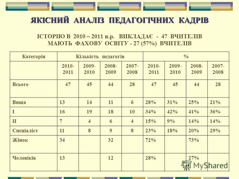 ЯКІСНИЙ АНАЛІЗ ПЕДАГОГІЧНИХ КАДРІВ ЯКІСНИЙ АНАЛІЗ ПЕДАГОГІЧНИХ КАДРІВ ІСТОРІЮ В 2010 – 2011 н.р. ВИКЛАДАЄ - 47 ВЧИТЕЛІВ МАЮТЬ ФАХОВУ ОСВІТУ - 27 (57%) ВЧИТЕЛІВ КатегоріяКількість педагогів% 2010- 2011 2009- 2010 2008- 2009 2007- 2008 2010- 2011 2009-