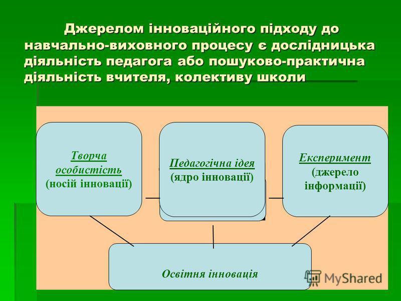 Джерелом інноваційного підходу до навчально-виховного процесу є дослідницька діяльність педагога або пошуково-практична діяльність вчителя, колективу школи