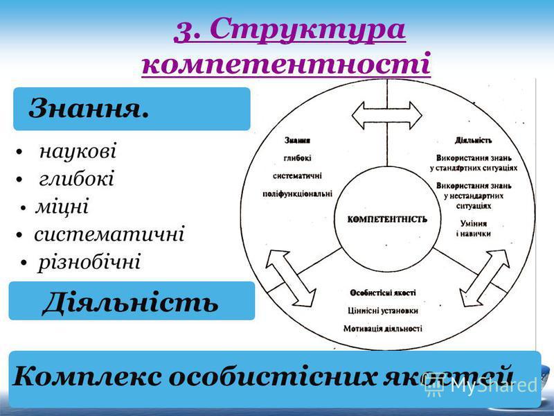 3. Структура компетентності наукові глибокі міцні систематичні різнобічні Знання. Діяльність Комплекс особистісних якостей