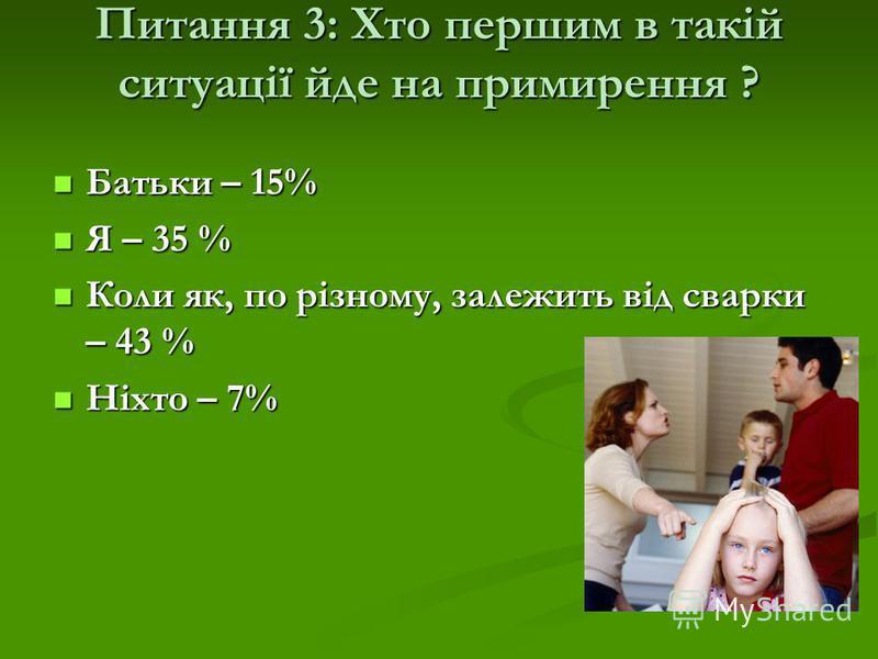 Питання 3: Хто першим в такій ситуації йде на примирення ? Батьки – 15% Батьки – 15% Я – 35 % Я – 35 % Коли як, по різному, залежить від сварки – 43 % Коли як, по різному, залежить від сварки – 43 % Ніхто – 7% Ніхто – 7%